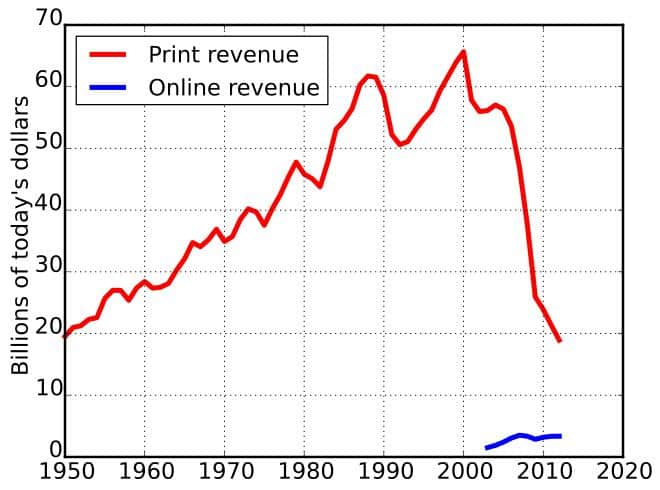 U.S. Newspaper Advertising Revenues