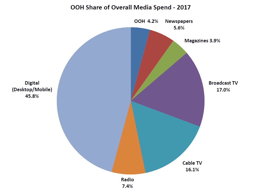 Chart - OOH Share of Overall Media Spend - 2017